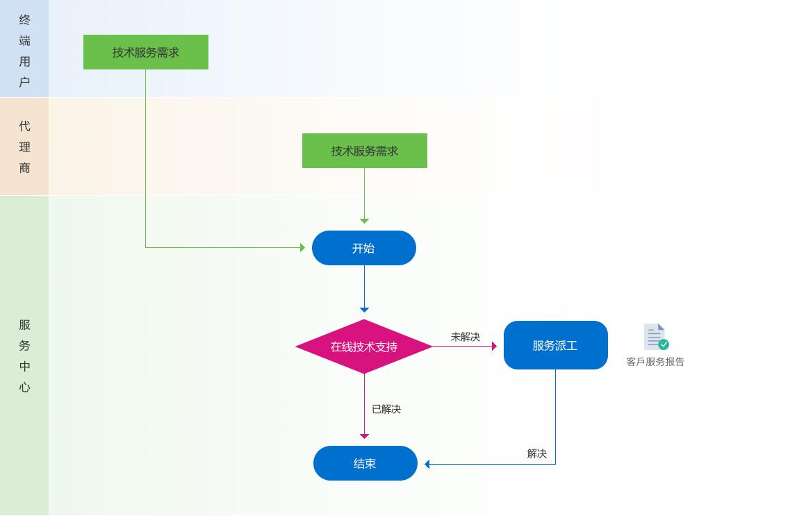 16-服务流程_03-02.jpg